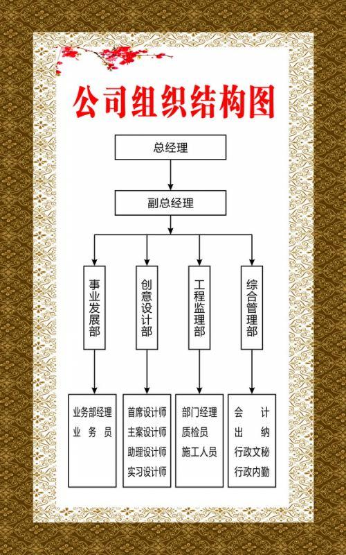 公司组织结构图-四川省一木文装饰设计公司 大竹装饰